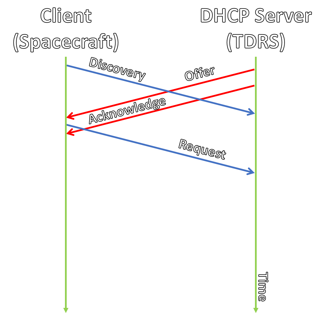 Pipelined DHCP