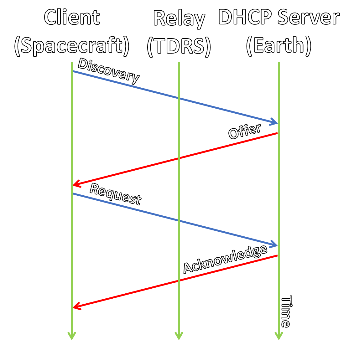 Traditional DHCP